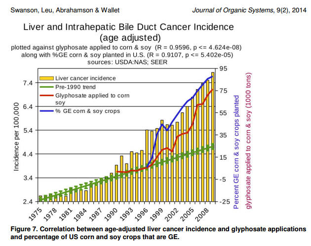 genetically-engineered-crops-glyphosate-and-the-deterioration-of-health-in-the-united-states-of-america-chart2