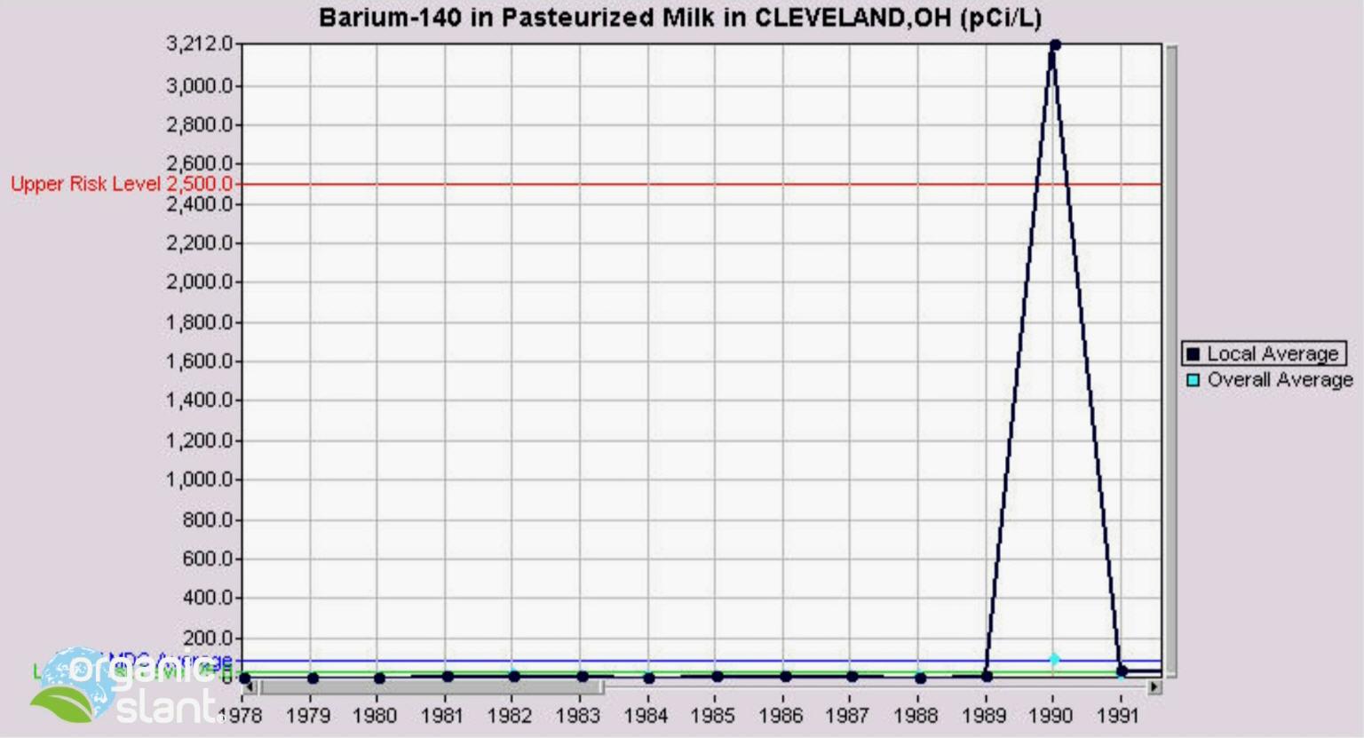 barium-140-cleveland-milk