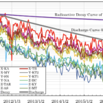 Radioactive contamination in the Tokyo metropolitan area in the early stage of the Fukushima Daiichi Nuclear Power Plant (FDNPP) accident and its fluctuation over five years